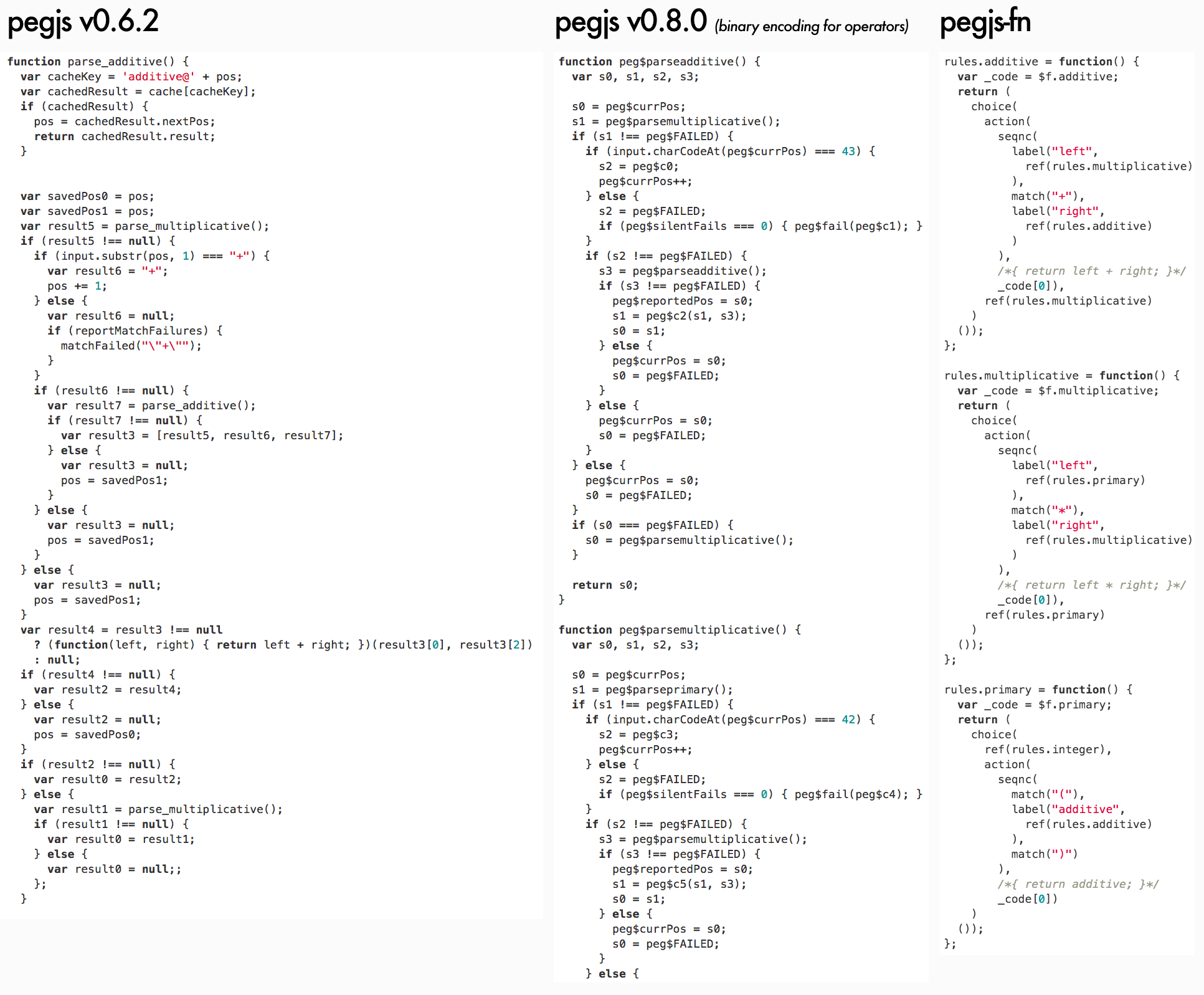 Comparison of generated parsers